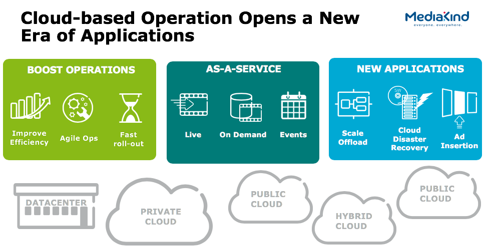 Cloud-based operation opens a new era of applications